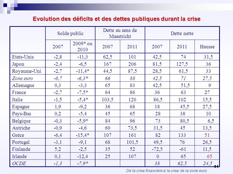 De la crise financière à la crise de la zone euro 41 Evolution des déficits et des dettes publiques durant la crise Solde public Dette au sens de Maas