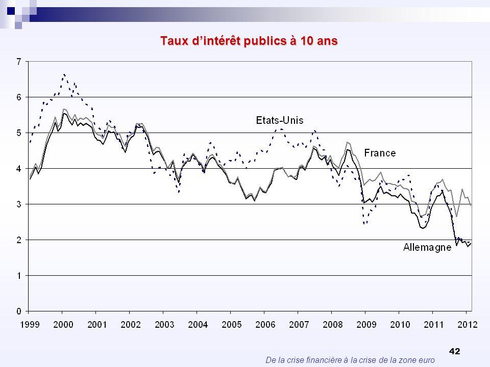 De la crise financière à la crise de la zone euro 42 Taux dintérêt publics à 10 ans