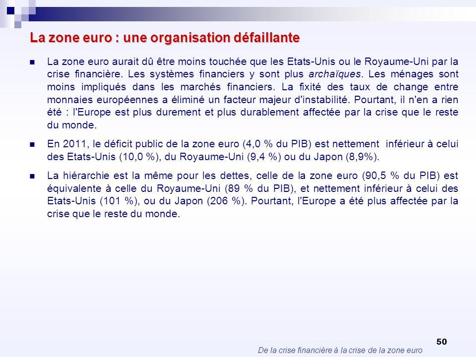De la crise financière à la crise de la zone euro 50 La zone euro : une organisation défaillante La zone euro aurait dû être moins touchée que les Eta