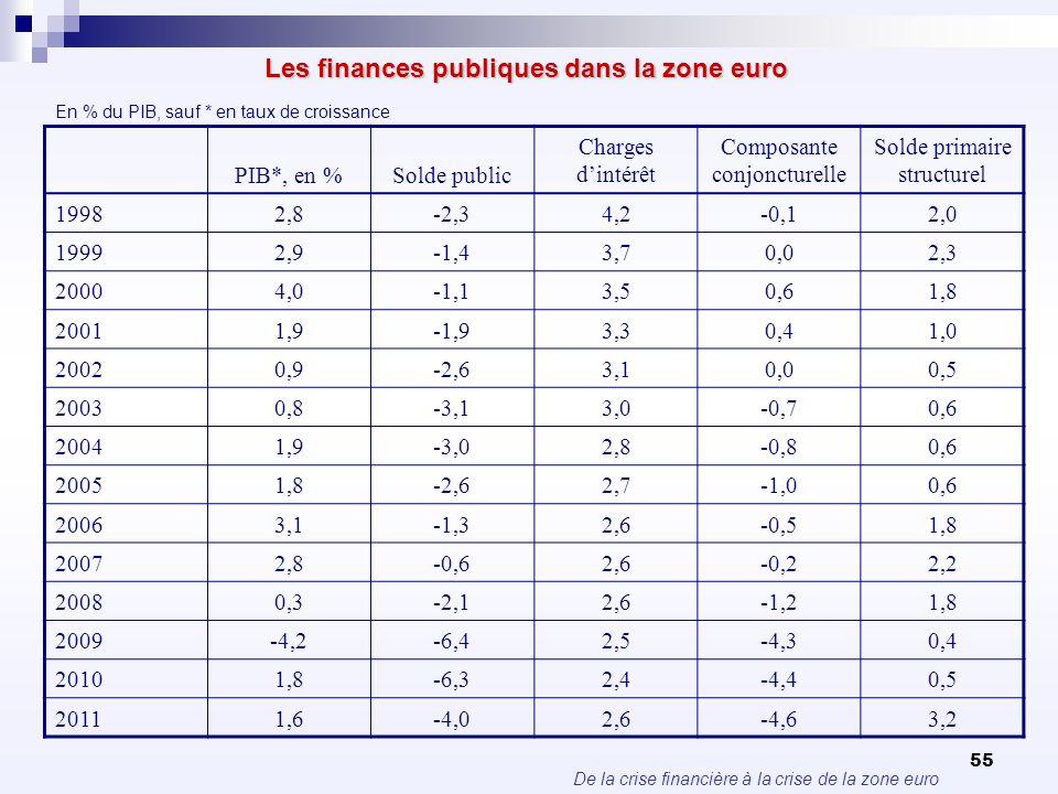 De la crise financière à la crise de la zone euro 55 Les finances publiques dans la zone euro En % du PIB, sauf * en taux de croissance PIB*, en %Sold