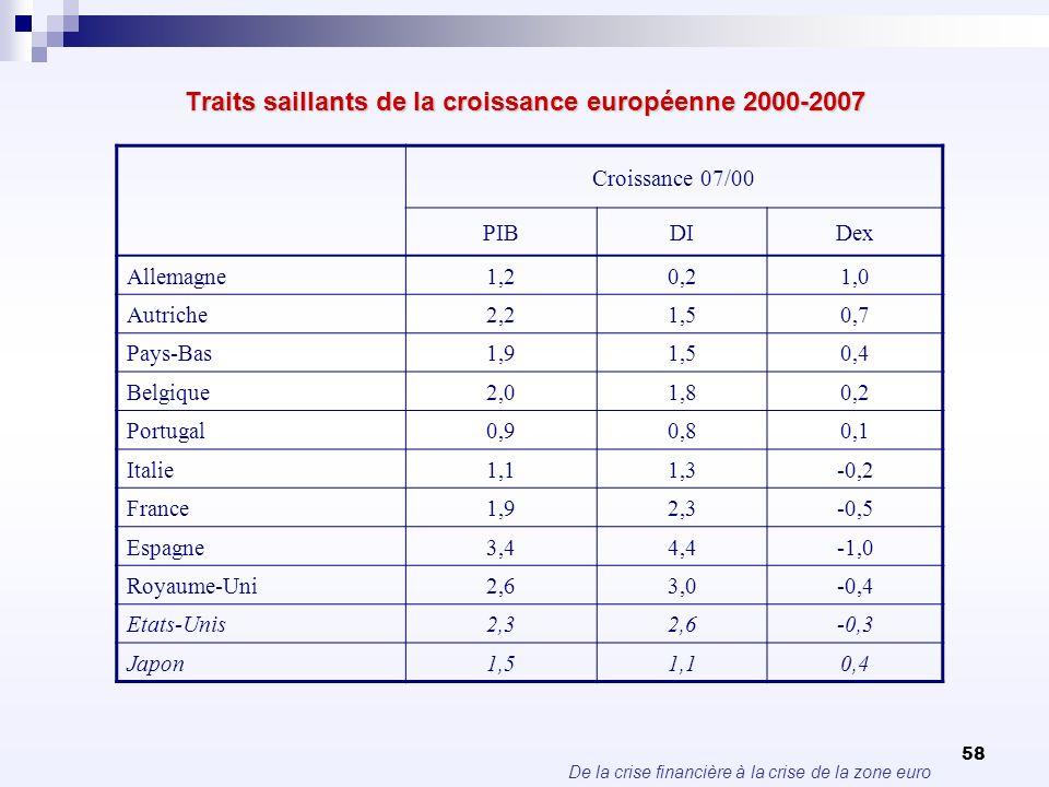 De la crise financière à la crise de la zone euro 58 Traits saillants de la croissance européenne 2000-2007 Croissance 07/00 PIBDIDex Allemagne1,20,21