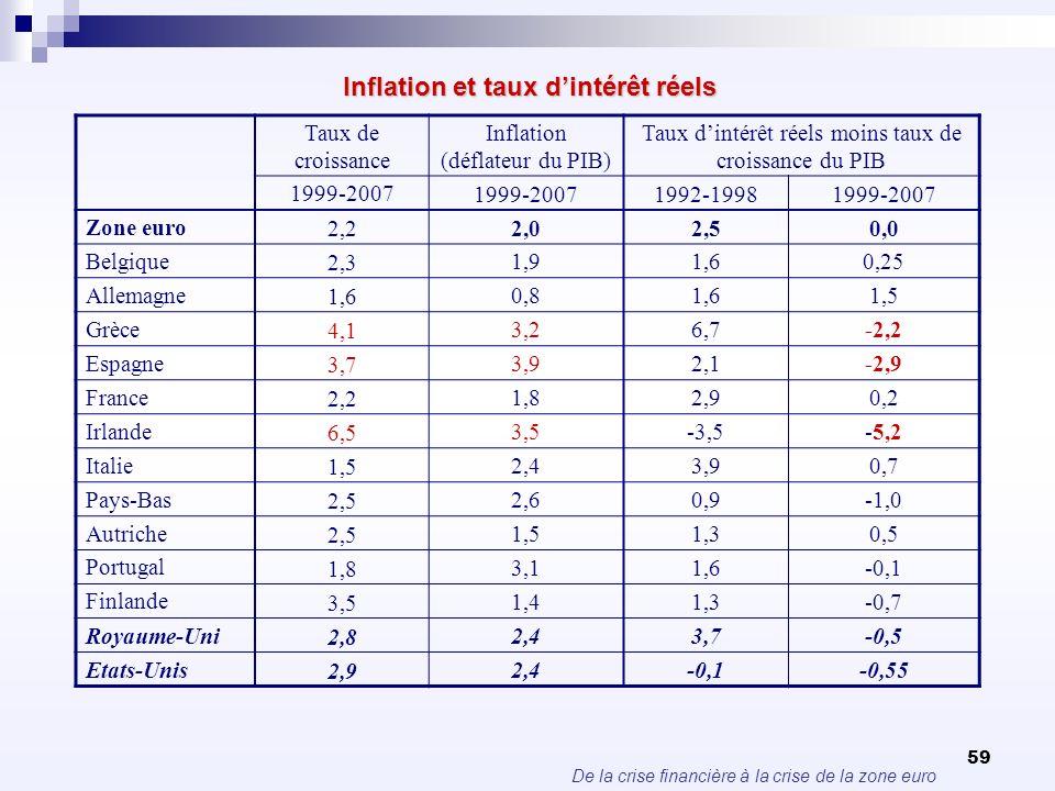 De la crise financière à la crise de la zone euro 59 Inflation et taux dintérêt réels Taux de croissance Inflation (déflateur du PIB) Taux dintérêt ré