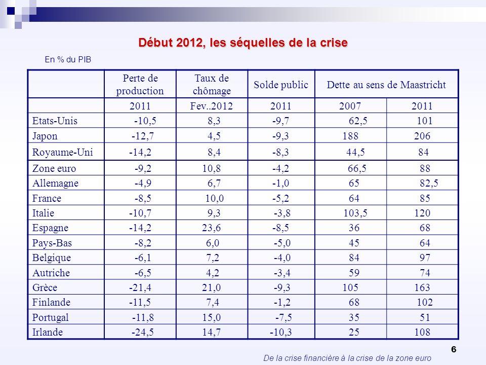 De la crise financière à la crise de la zone euro 6 Début 2012, les séquelles de la crise Perte de production Taux de chômage Solde publicDette au sen
