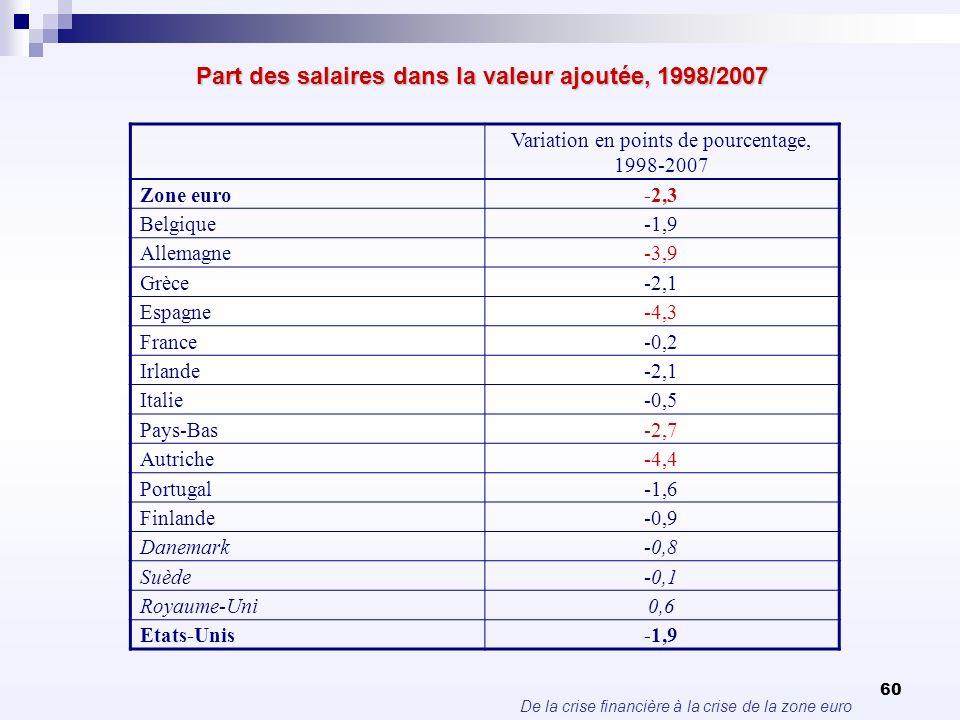 De la crise financière à la crise de la zone euro 60 Part des salaires dans la valeur ajoutée, 1998/2007 Variation en points de pourcentage, 1998-2007