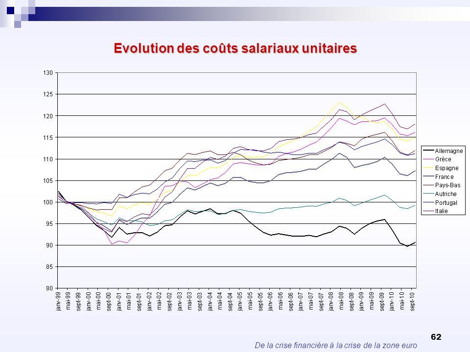 De la crise financière à la crise de la zone euro 62 Evolution des coûts salariaux unitaires