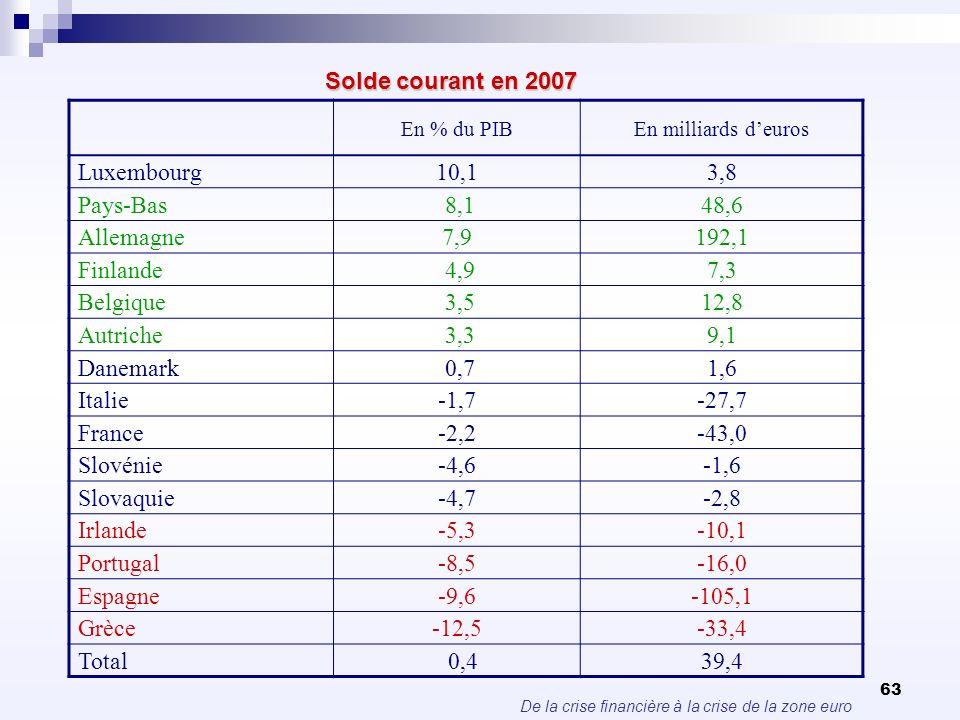 De la crise financière à la crise de la zone euro 63 Solde courant en 2007 En % du PIBEn milliards deuros Luxembourg10,13,8 Pays-Bas 8,148,6 Allemagne