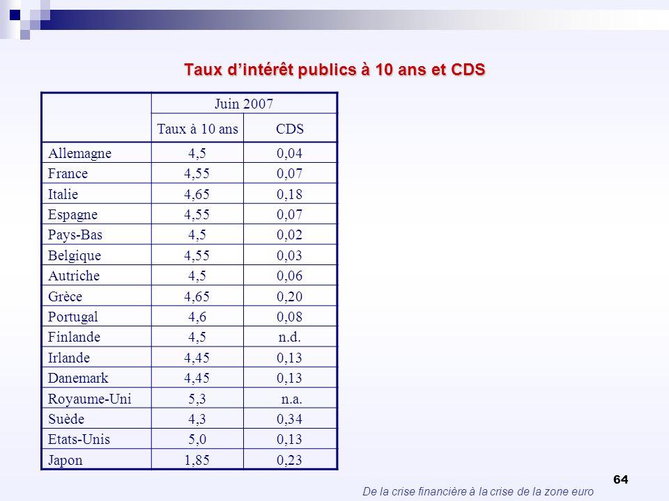 De la crise financière à la crise de la zone euro 64 Taux dintérêt publics à 10 ans et CDS Juin 2007 Taux à 10 ansCDS Allemagne4,50,04 France4,550,07