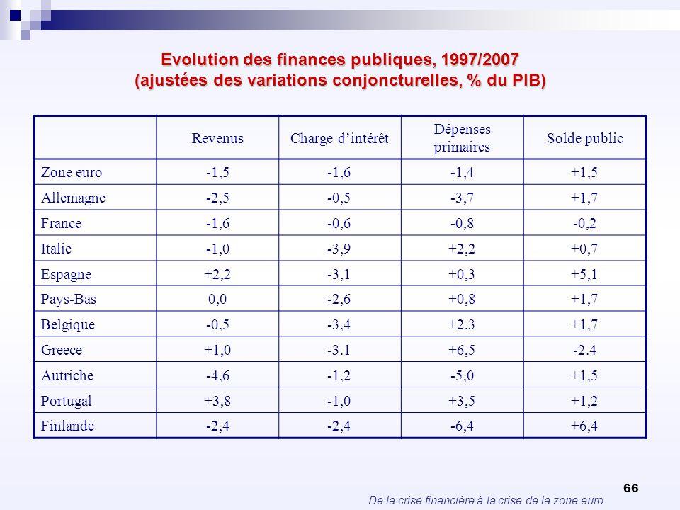 De la crise financière à la crise de la zone euro 66 Evolution des finances publiques, 1997/2007 (ajustées des variations conjoncturelles, % du PIB) R