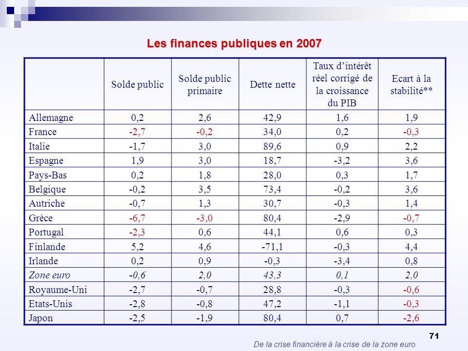 De la crise financière à la crise de la zone euro 71 Les finances publiques en 2007 Solde public Solde public primaire Dette nette Taux dintérêt réel