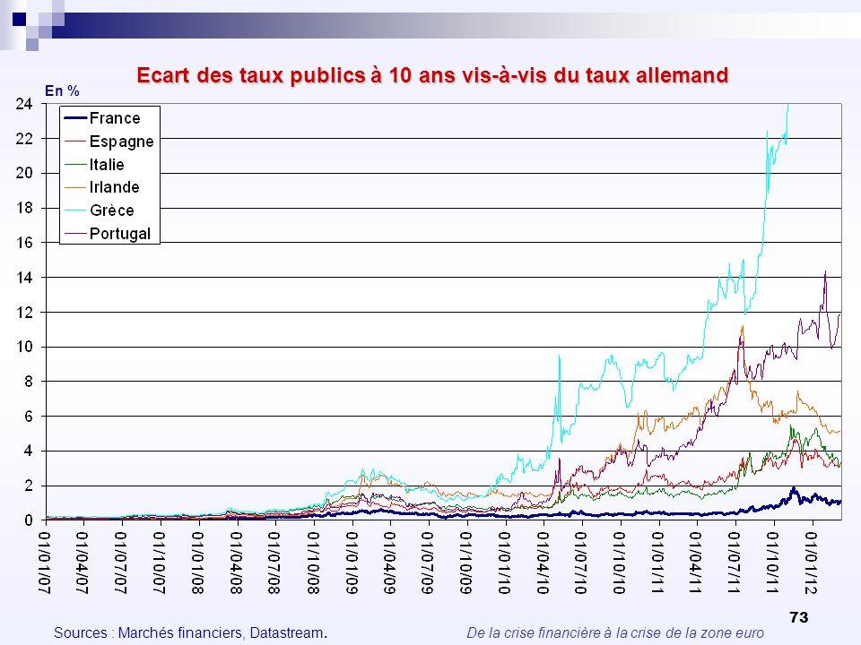 De la crise financière à la crise de la zone euro 73 Ecart des taux publics à 10 ans vis-à-vis du taux allemand En % Sources : Marchés financiers, Dat