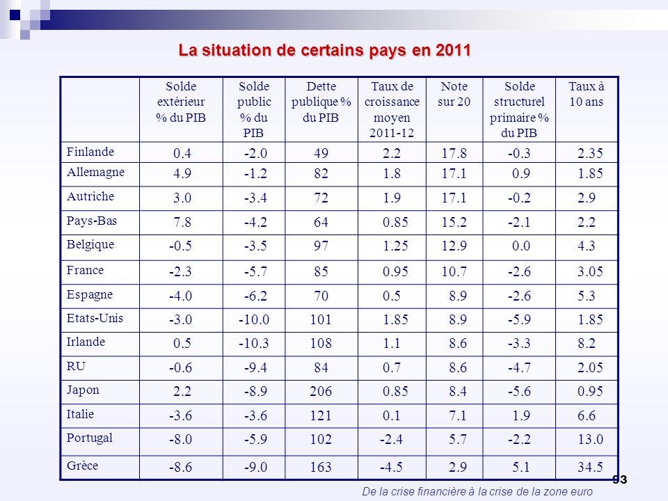 De la crise financière à la crise de la zone euro 93 La situation de certains pays en 2011 La situation de certains pays en 2011 Solde extérieur % du