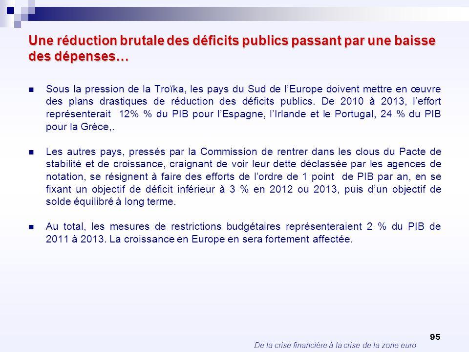 De la crise financière à la crise de la zone euro 95 Une réduction brutale des déficits publics passant par une baisse des dépenses… Sous la pression