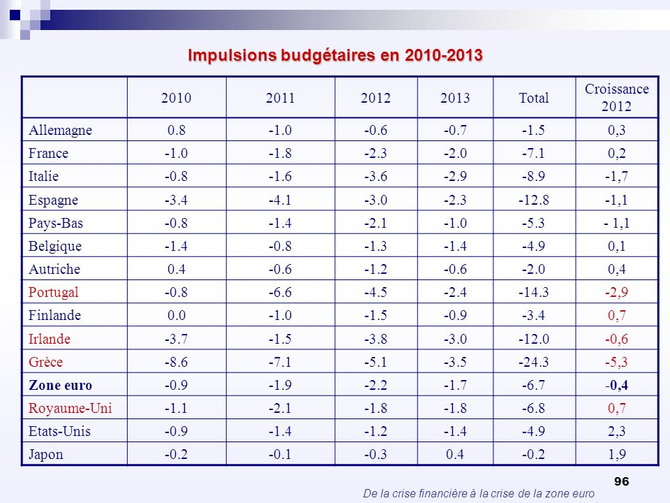 De la crise financière à la crise de la zone euro 96 Impulsions budgétaires en 2010-2013 2010201120122013Total Croissance 2012 Allemagne0.8-0.6-0.7-1.