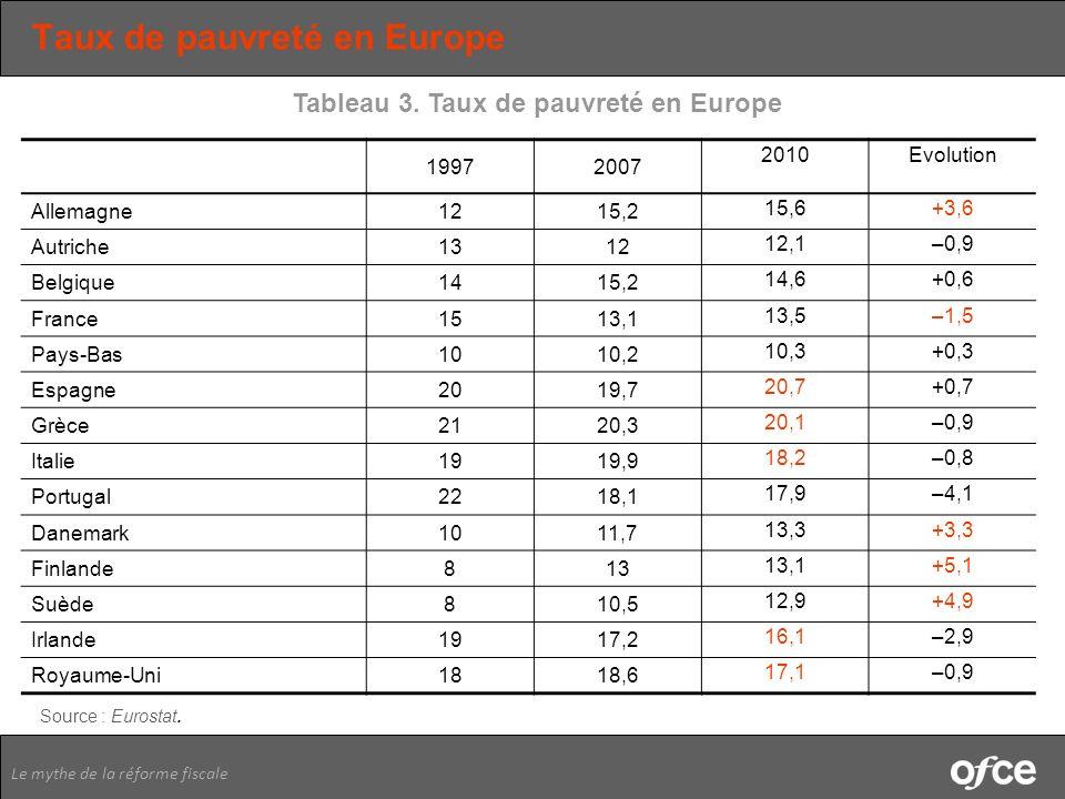 Le mythe de la réforme fiscale Taux de pauvreté en Europe 19972007 2010Evolution Allemagne1215,2 15,6+3,6 Autriche1312 12,1–0,9 Belgique1415,2 14,6+0,