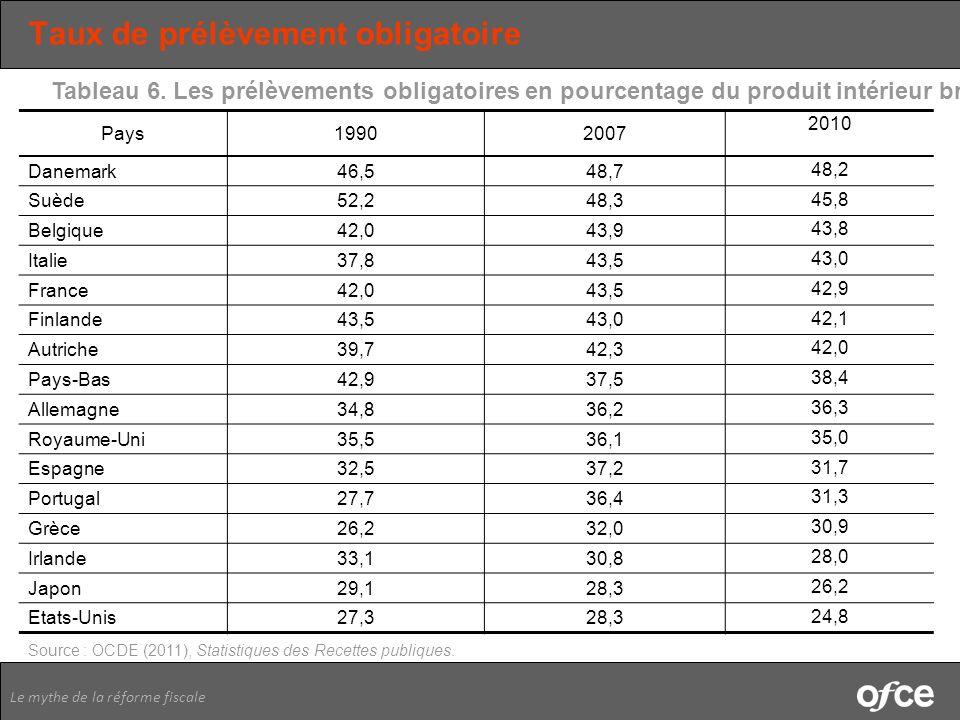 Le mythe de la réforme fiscale Taux de prélèvement obligatoire Pays19902007 2010 Danemark46,548,7 48,2 Suède52,248,3 45,8 Belgique42,043,9 43,8 Italie