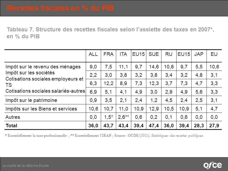 Le mythe de la réforme fiscale Recettes fiscales en % du PIB ALLFRAITAEU15SUERUEU15JAPEU Impôt sur le revenu des ménages Impôt sur les sociétés Cotisa