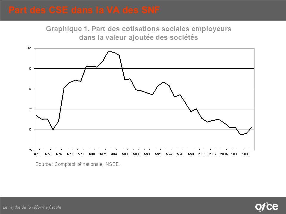 Le mythe de la réforme fiscale Part des CSE dans la VA des SNF Graphique 1. Part des cotisations sociales employeurs dans la valeur ajoutée des sociét