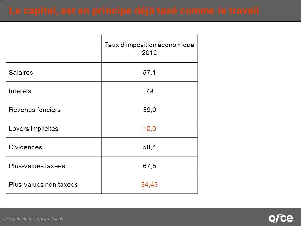 Le mythe de la réforme fiscale Le capital, est en principe déjà taxé comme le travail Taux dimposition économique 2012 Salaires57,1 Intérêts79 Revenus