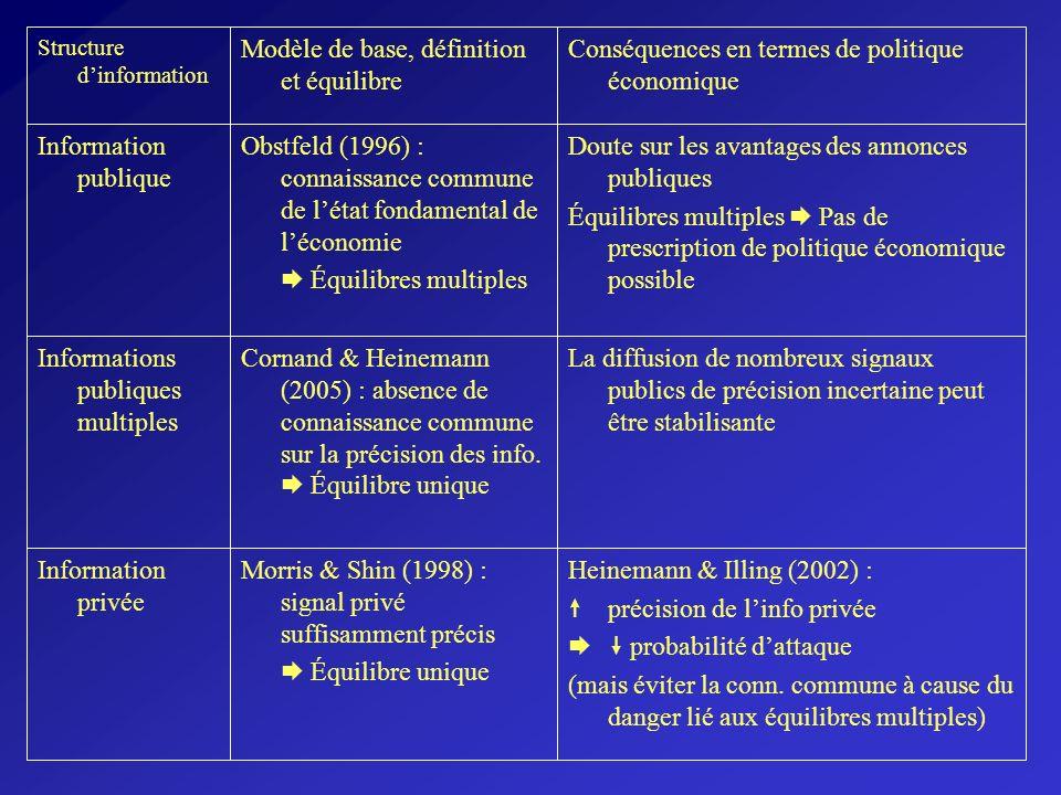 Structure dinformation Modèle de base, définition et équilibre Conséquences en termes de politique économique Information publique Obstfeld (1996) : c