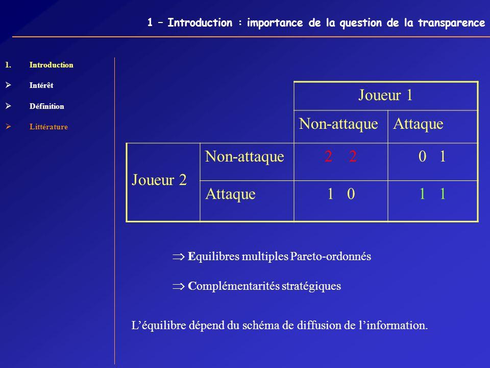 1 – Introduction : importance de la question de la transparence 1.Introduction Intérêt Définition Littérature Joueur 1 Non-attaqueAttaque Joueur 2 Non