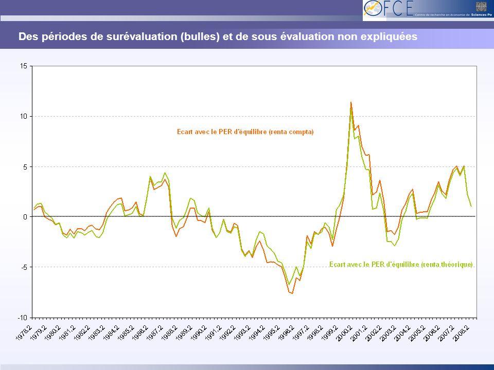 Des périodes de surévaluation (bulles) et de sous évaluation non expliquées