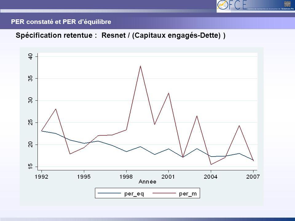 PER constaté et PER déquilibre Spécification retentue : Resnet / (Capitaux engagés-Dette) )