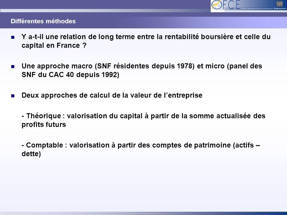 Différentes méthodes Y a-t-il une relation de long terme entre la rentabilité boursière et celle du capital en France ? Une approche macro (SNF réside