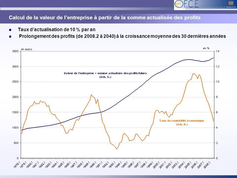 Calcul de la valeur de lentreprise à partir de la somme actualisée des profits Taux dactualisation de 10 % par an Prolongement des profits (de 2008.2