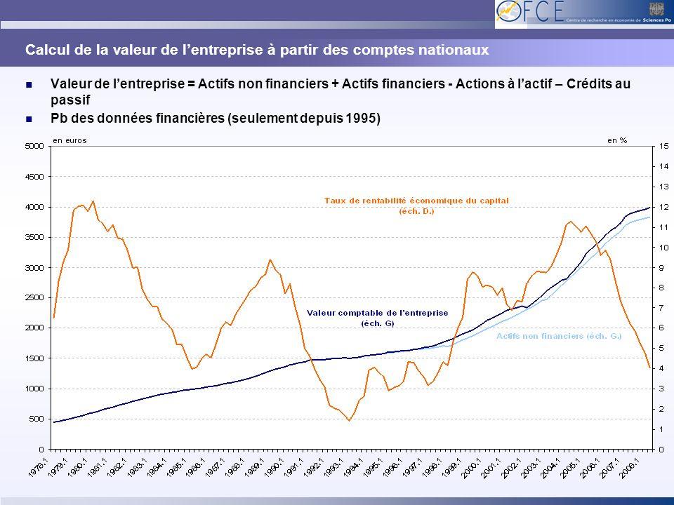 Calcul de la valeur de lentreprise à partir des comptes nationaux Valeur de lentreprise = Actifs non financiers + Actifs financiers - Actions à lactif