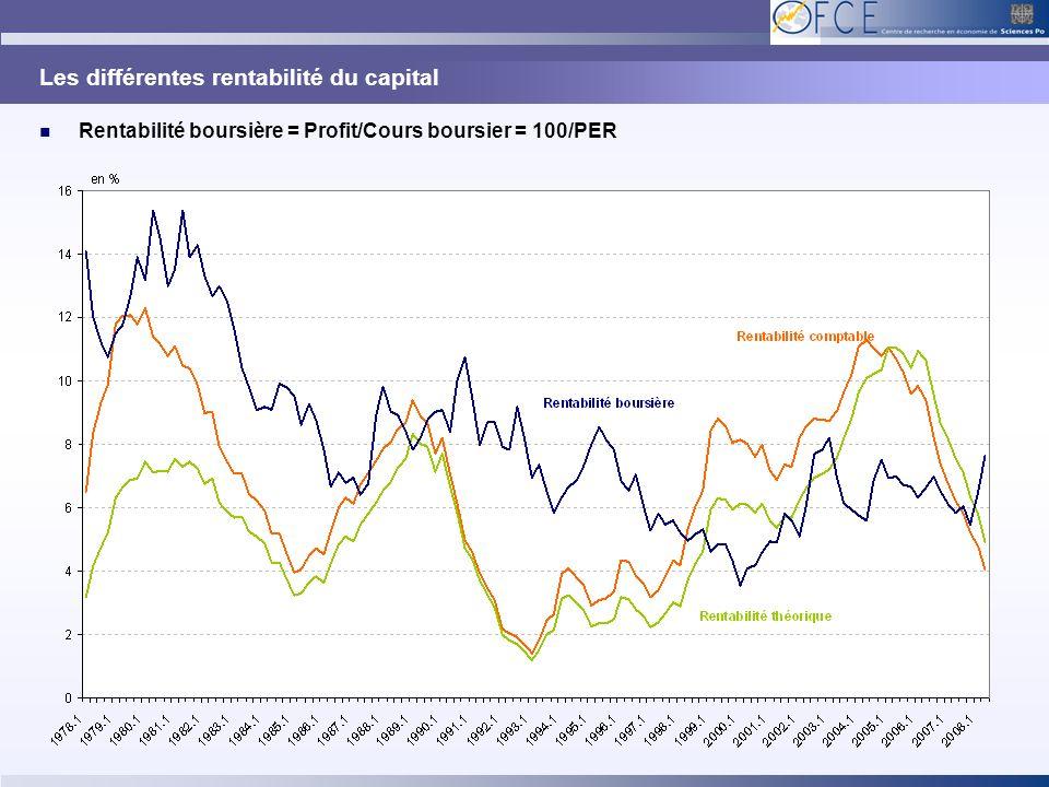 Les différentes rentabilité du capital Rentabilité boursière = Profit/Cours boursier = 100/PER