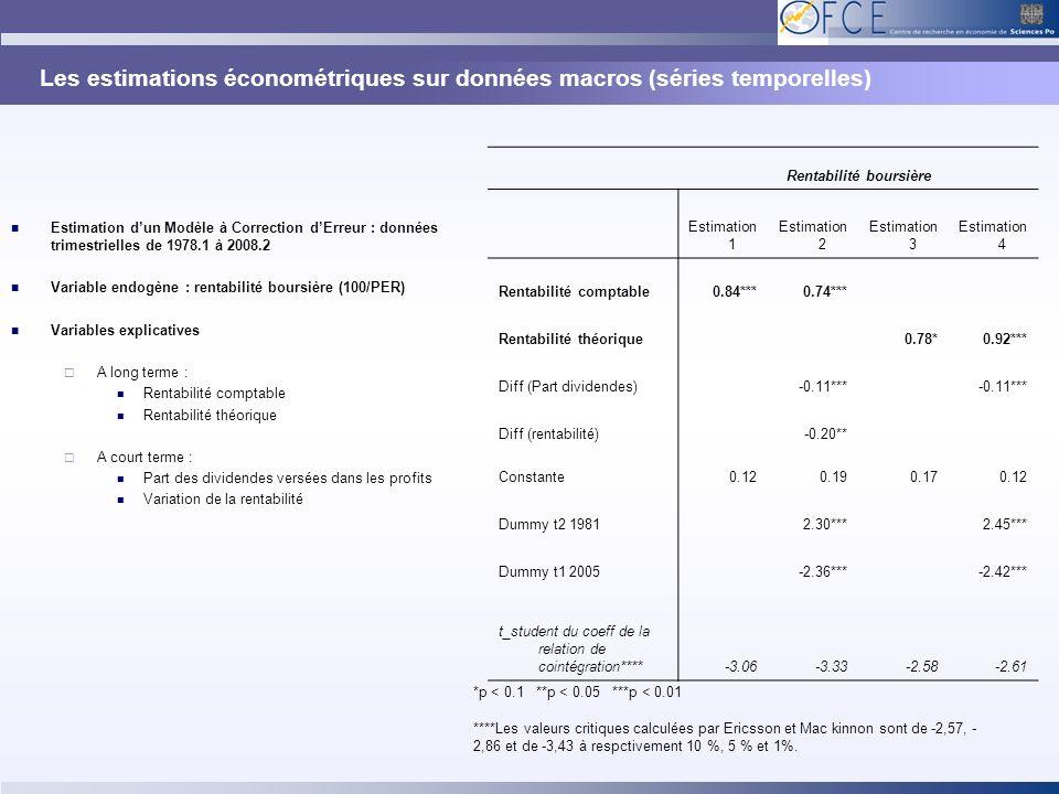 Les estimations économétriques sur données macros (séries temporelles) Estimation dun Modèle à Correction dErreur : données trimestrielles de 1978.1 à