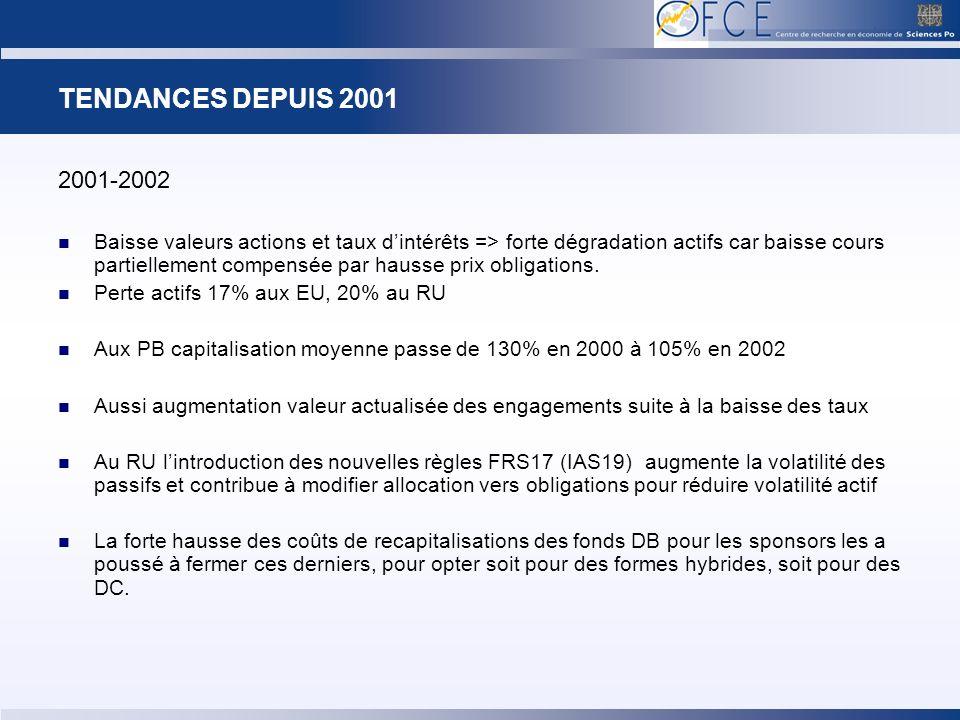 TENDANCES DEPUIS 2001 2001-2002 Baisse valeurs actions et taux dintérêts => forte dégradation actifs car baisse cours partiellement compensée par hausse prix obligations.