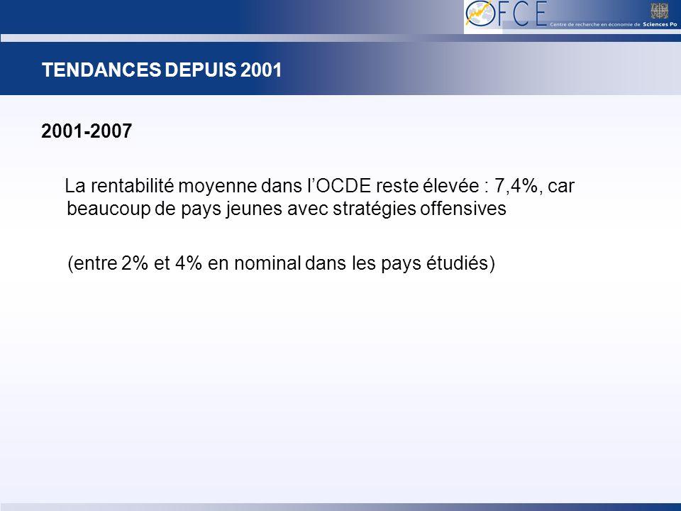 TENDANCES DEPUIS 2001 2001-2007 La rentabilité moyenne dans lOCDE reste élevée : 7,4%, car beaucoup de pays jeunes avec stratégies offensives (entre 2% et 4% en nominal dans les pays étudiés)