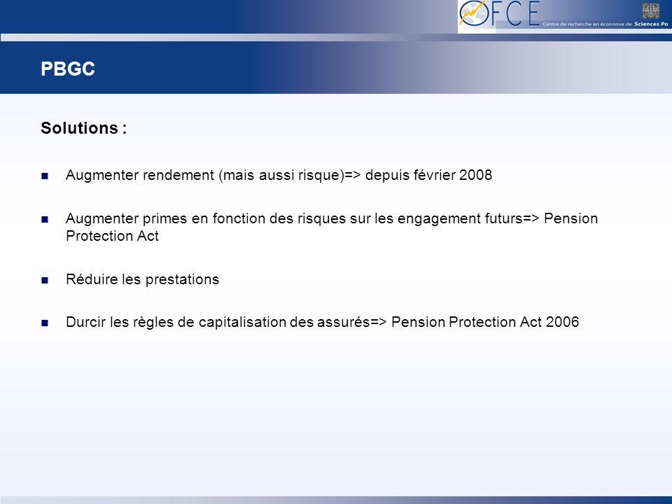 PBGC Solutions : Augmenter rendement (mais aussi risque)=> depuis février 2008 Augmenter primes en fonction des risques sur les engagement futurs=> Pension Protection Act Réduire les prestations Durcir les règles de capitalisation des assurés=> Pension Protection Act 2006