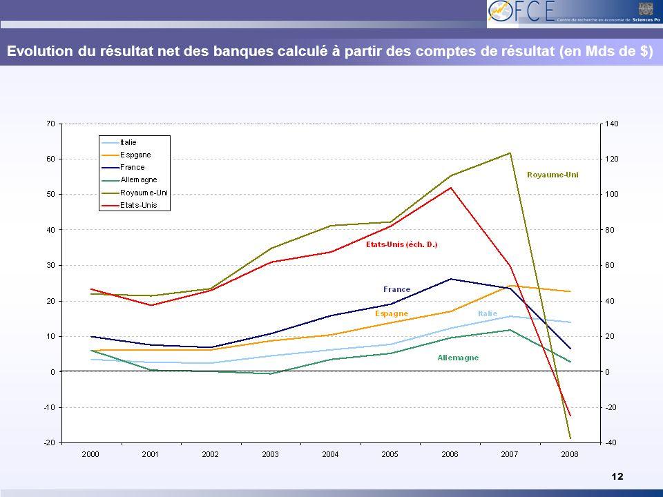 Evolution du résultat net des banques calculé à partir des comptes de résultat (en Mds de $) 12