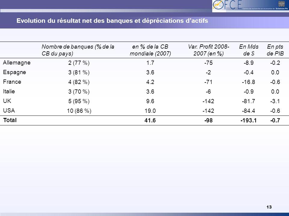 Evolution du résultat net des banques et dépréciations dactifs 13 Nombre de banques (% de la CB du pays) en % de la CB mondiale (2007) Var. Profit 200
