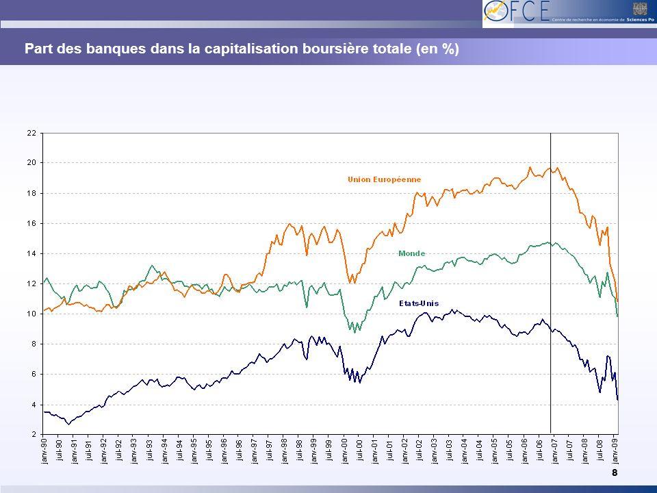 Part des banques dans la capitalisation boursière totale (en %) 8