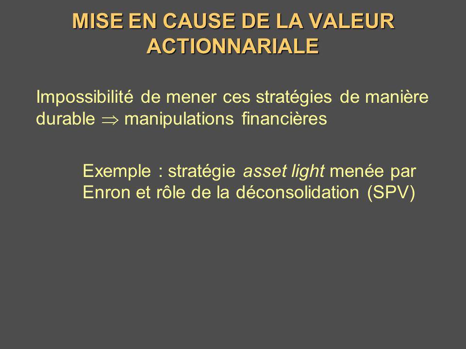 MISE EN CAUSE DE LA VALEUR ACTIONNARIALE Impossibilité de mener ces stratégies de manière durable manipulations financières Exemple : stratégie asset