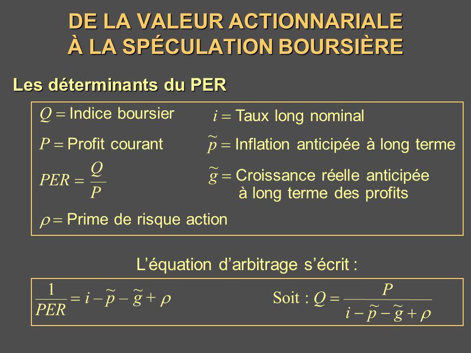 DE LA VALEUR ACTIONNARIALE À LA SPÉCULATION BOURSIÈRE P Soit : Q i p g ~~ Léquation darbitrage sécrit : Les déterminants du PER Q Indice boursier i Ta