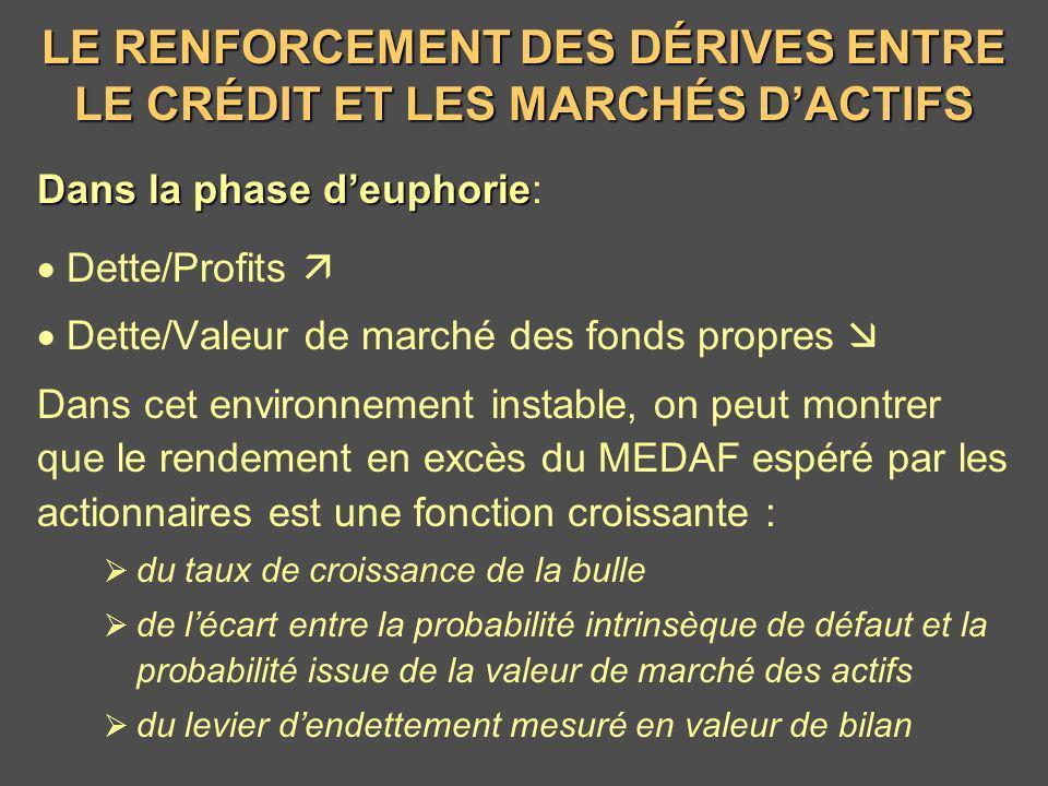 LE RENFORCEMENT DES DÉRIVES ENTRE LE CRÉDIT ET LES MARCHÉS DACTIFS Dans la phase deuphorie Dans la phase deuphorie: Dette/Profits Dette/Valeur de marc