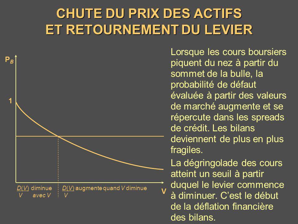 CHUTE DU PRIX DES ACTIFS ET RETOURNEMENT DU LEVIER Lorsque les cours boursiers piquent du nez à partir du sommet de la bulle, la probabilité de défaut