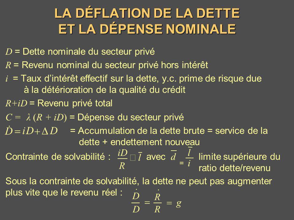 D = Dette nominale du secteur privé R = Revenu nominal du secteur privé hors intérêt i = Taux dintérêt effectif sur la dette, y.c. prime de risque due