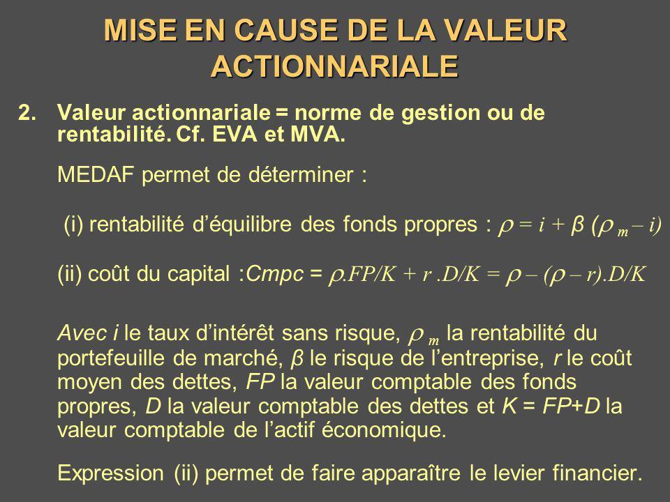 MISE EN CAUSE DE LA VALEUR ACTIONNARIALE EVA = R –.FP = (ROE – ).FP = (ROA – Cmpc).K, avec R le résultat net, ROE =R/FP et ROA =(R+rD)/K et T tt t t t t Cmpc EVA MVA 0 0 1