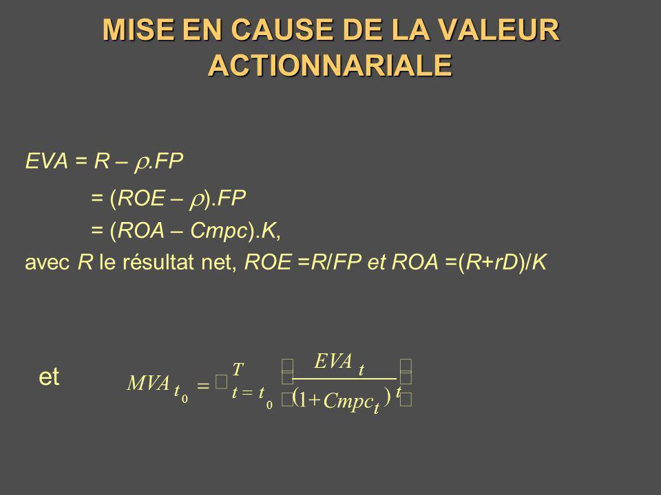 MISE EN CAUSE DE LA VALEUR ACTIONNARIALE EVA = R –.FP = (ROE – ).FP = (ROA – Cmpc).K, avec R le résultat net, ROE =R/FP et ROA =(R+rD)/K et T tt t t t
