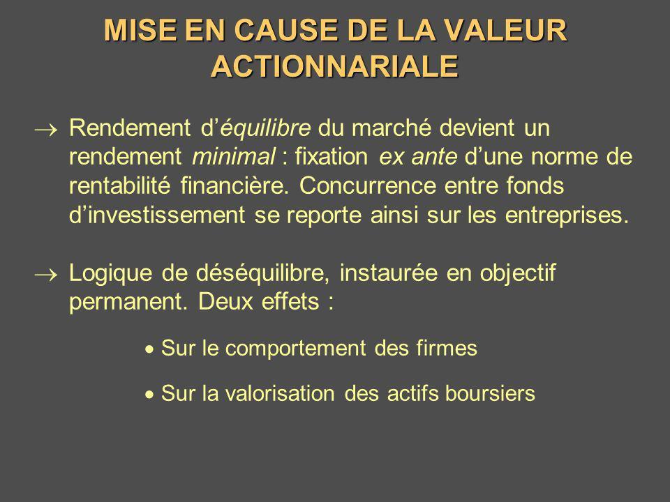 MISE EN CAUSE DE LA VALEUR ACTIONNARIALE Rendement déquilibre du marché devient un rendement minimal : fixation ex ante dune norme de rentabilité fina