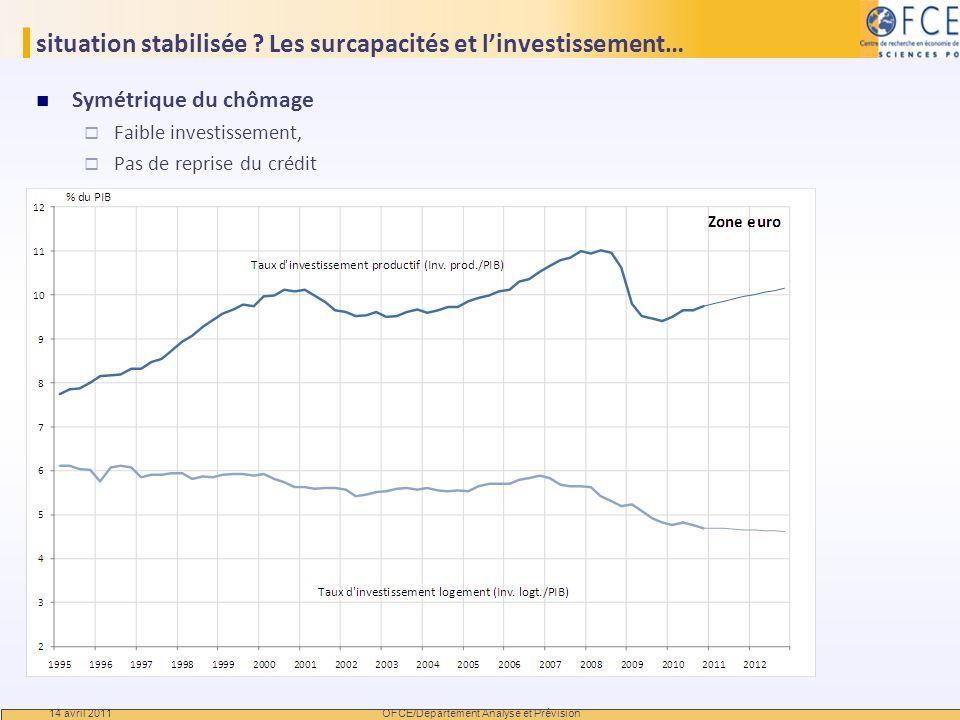 situation stabilisée ? Les surcapacités et linvestissement… Symétrique du chômage Faible investissement, Pas de reprise du crédit 14 avril 2011 OFCE/D