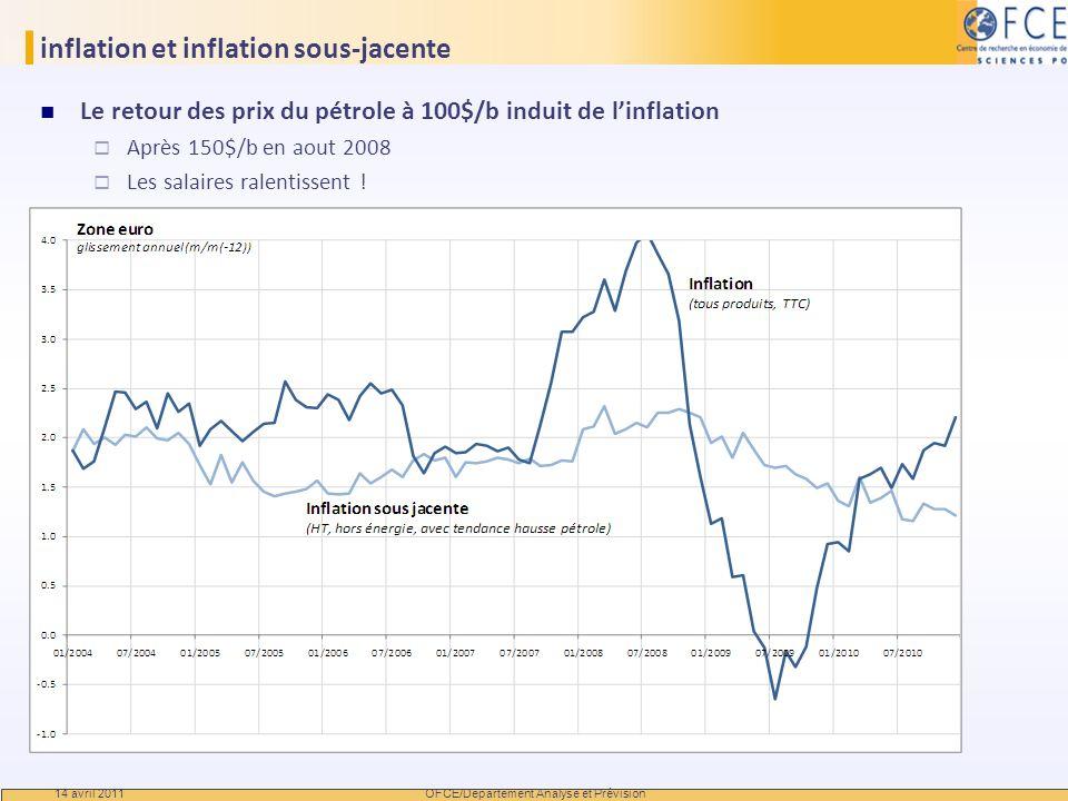 inflation et inflation sous-jacente Le retour des prix du pétrole à 100$/b induit de linflation Après 150$/b en aout 2008 Les salaires ralentissent !