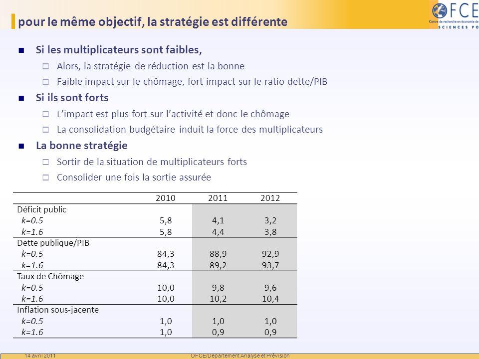 pour le même objectif, la stratégie est différente Si les multiplicateurs sont faibles, Alors, la stratégie de réduction est la bonne Faible impact su