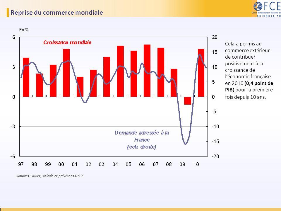 Reprise du commerce mondiale En % Sources : INSEE, calculs et prévisions OFCE Cela a permis au commerce extérieur de contribuer positivement à la croi