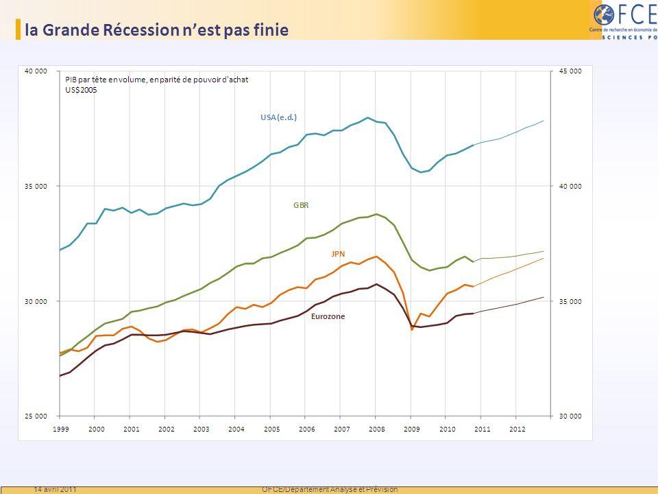 la Grande Récession nest pas finie 14 avril 2011 OFCE/Departement Analyse et Prévision